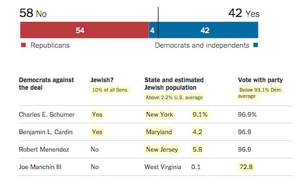Jewish Senators