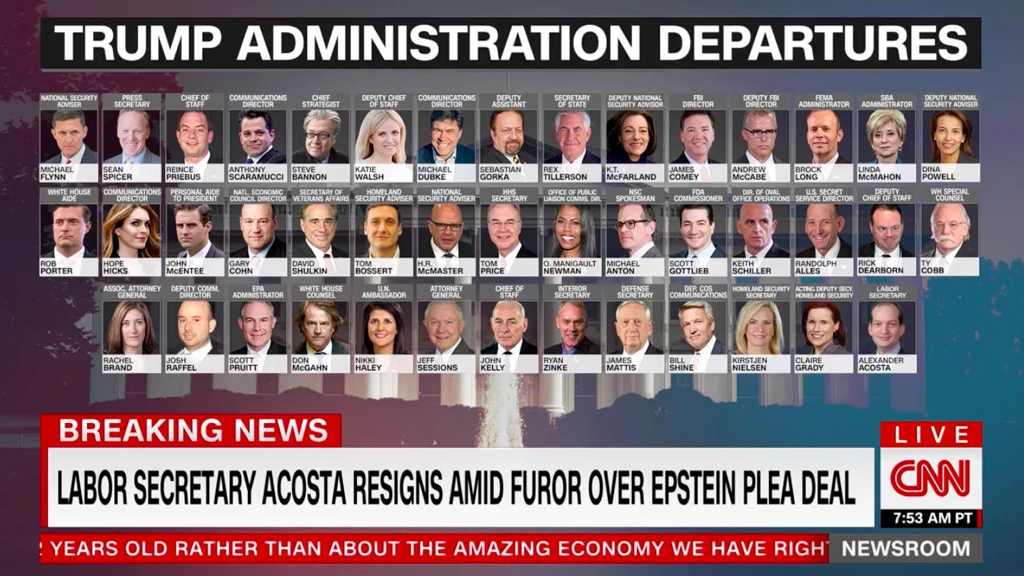 Trump Cabinet Departures Record Turnover